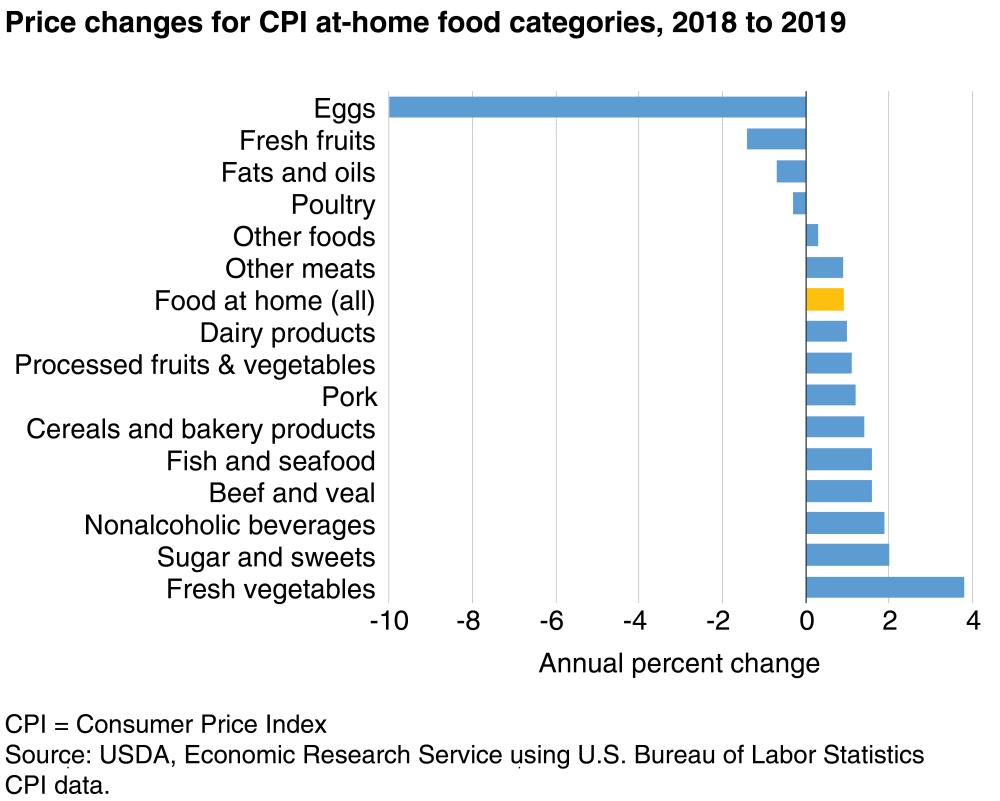 График Рост цен на продукты в США