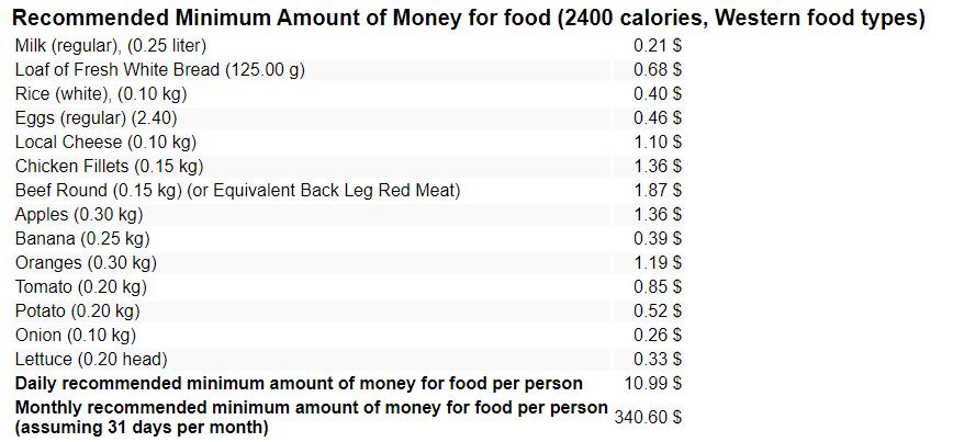 Таблица Ежемесячные расходы на питание