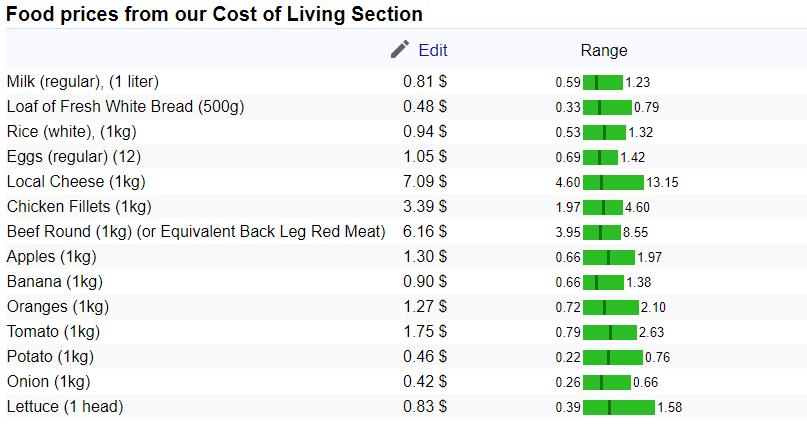 Таблица цен - Основная продуктовая корзина в России