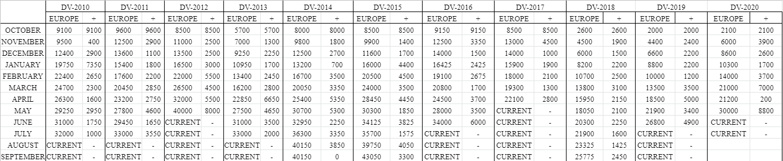 Таблица - История Cut-off для Европы за последние года