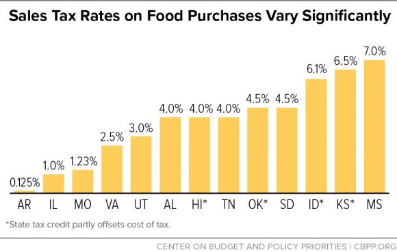Ставки налогов США на продукты