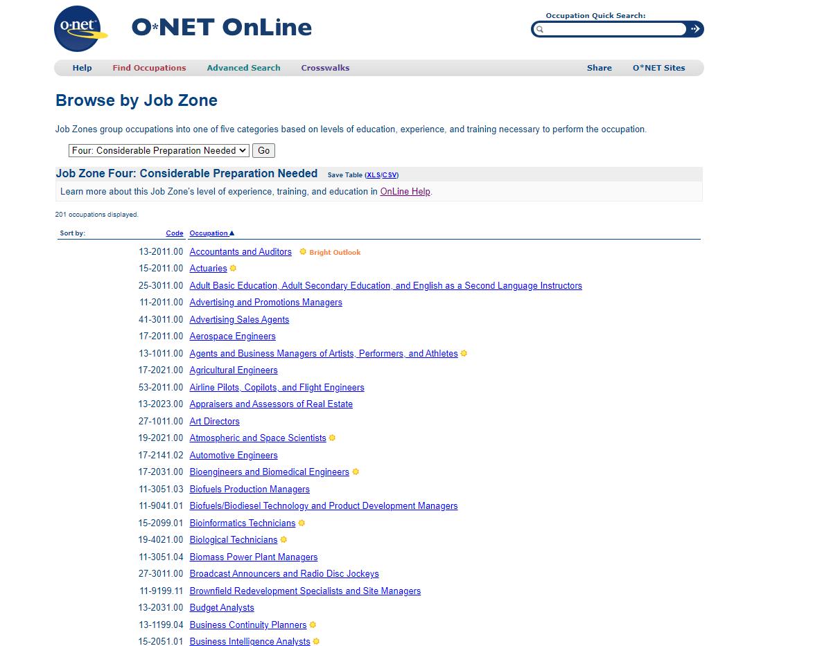 Раздел Job Zone 4 сайта O NET ONLINE